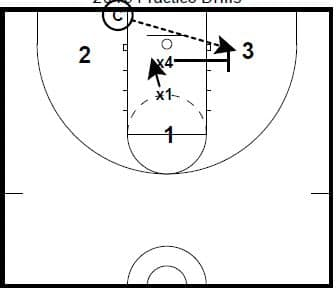Basketball Drills Close Quarters Rebounding