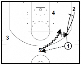 San Antonio Spurs Pin Dribble Hand Off Action