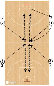 Basketball Drills Team Shooting