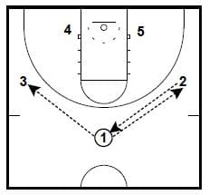 After Time Out Zone Quick Hitters