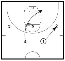 Brad Underwood Man to Man Plays