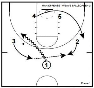 Man to Man Dribble Weave Actions