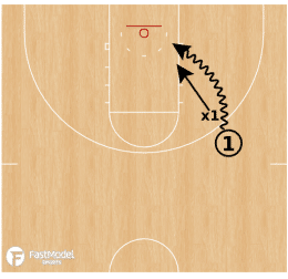 1 on 1 to 3 on 3 Basketball Drill