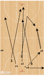 3 on 3 Get Back Drill