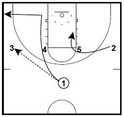 Northwestern Basketball Plays