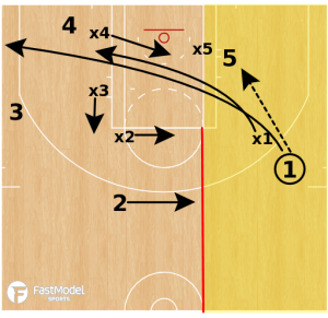 Doubling The Low Post and Rotating