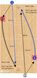 1 on 1 Wolf Drill