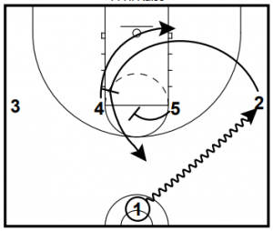Shake and 14 High Raise Man to Man Plays