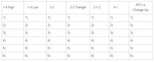 Season Organization Chart