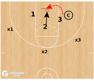 3 on 3 Space Change Drill