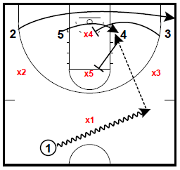 Archie Miller Double Rip and Flare Pin Zone Attack