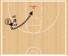 Dribble Hand Off Bounce Off Finishing Drill