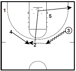Double Screen Flare Princeton Offense Quick Hitter
