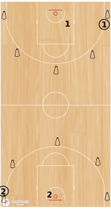 2 in a Row Team Shooting Drill