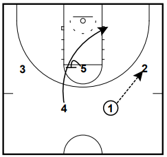 Dana Altman Spread Elbow Hand Off