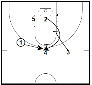 Gonzaga Cross Stagger vs. Man to Man Play