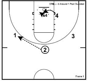 3 Around 1 Guarded Post Defensive Drill