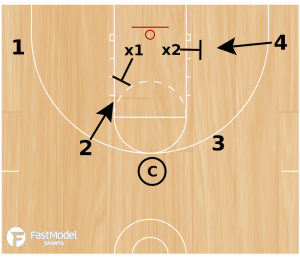 Basketball Drills Numbered Rebounding Drill