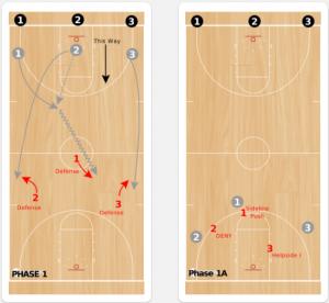 3 on 3 Guts Basketball Drill