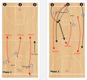 3 on 3 Guts Basketball Drill