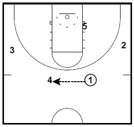 Arizona State Man to Man Plays