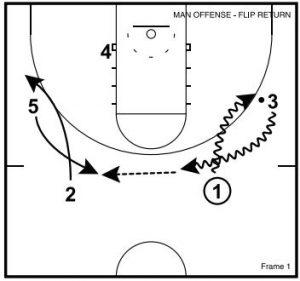Basketball Plays: Flip Return