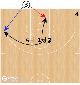 NBA Baseline Inbounds Plays