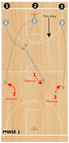Basketball Drills 3 on 3 Guts Drill