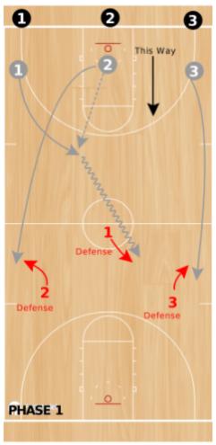 Basketball Drills 3 on 3 Guts Drill