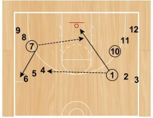 Basketball Drills Dawg Passing Drill