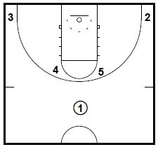 Van Gundy Defensive Positioning Drill