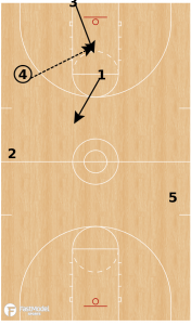 4 Up Press Offense