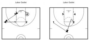 Laker Outlet Drill