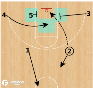 Offensive Rebounding Concepts