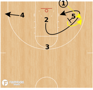 Purdue 3 Low Twist Baseline Inbound Play