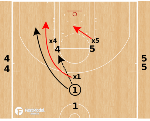 Lakers Ice 3 on 3 Defensive Drill