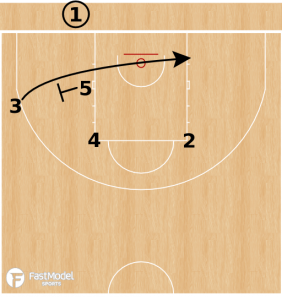 Gut BLOB to Pick and Roll