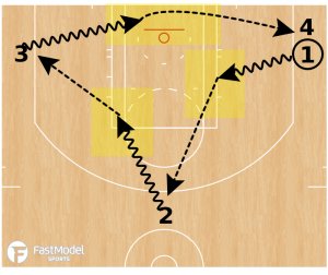 Kill Spot Passing Drill