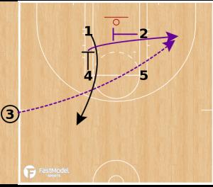 WNBA Sideline Inbound Plays