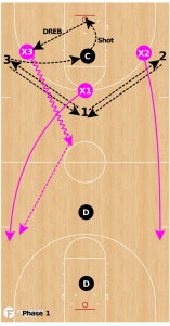 Box and Break Drill