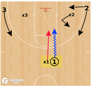 Angle 3 on 3 Drill