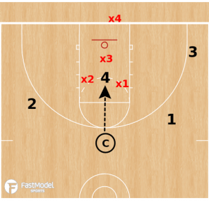 4 on 3 Scramble Defense Drill