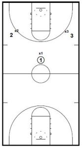 "3 v 3 Full Court Drill ""The Truth"""
