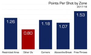 Points Per Shot by Zone