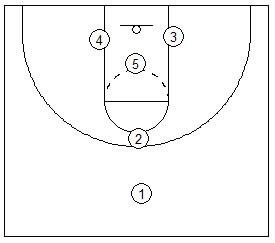 Basketball Coaching 12 Phases