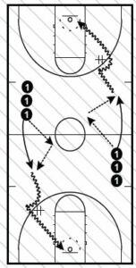 Basketball Drills Guard Out of Season Workout