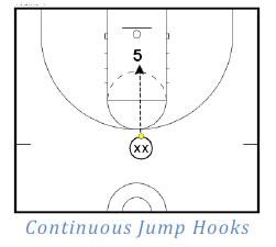 Basketball Drills Post Play