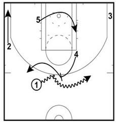 Basketball Plays Blind Onball