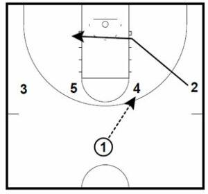 Basketball Plays Elbow Bone