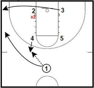 Basketball Plays Elbow Diagonal